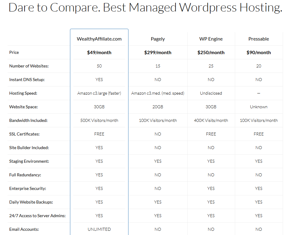 Dare To CompareBest management WordPress Management
